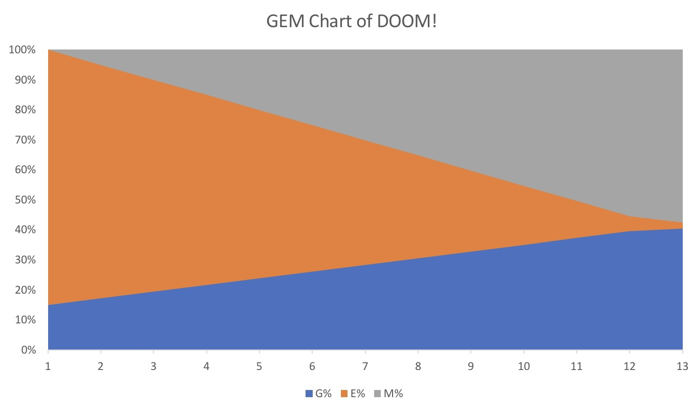 GEM Blends described in this handy graph